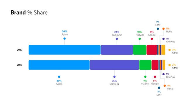 Secondo uno studio iPhone XR ha letteralmente salvato Apple