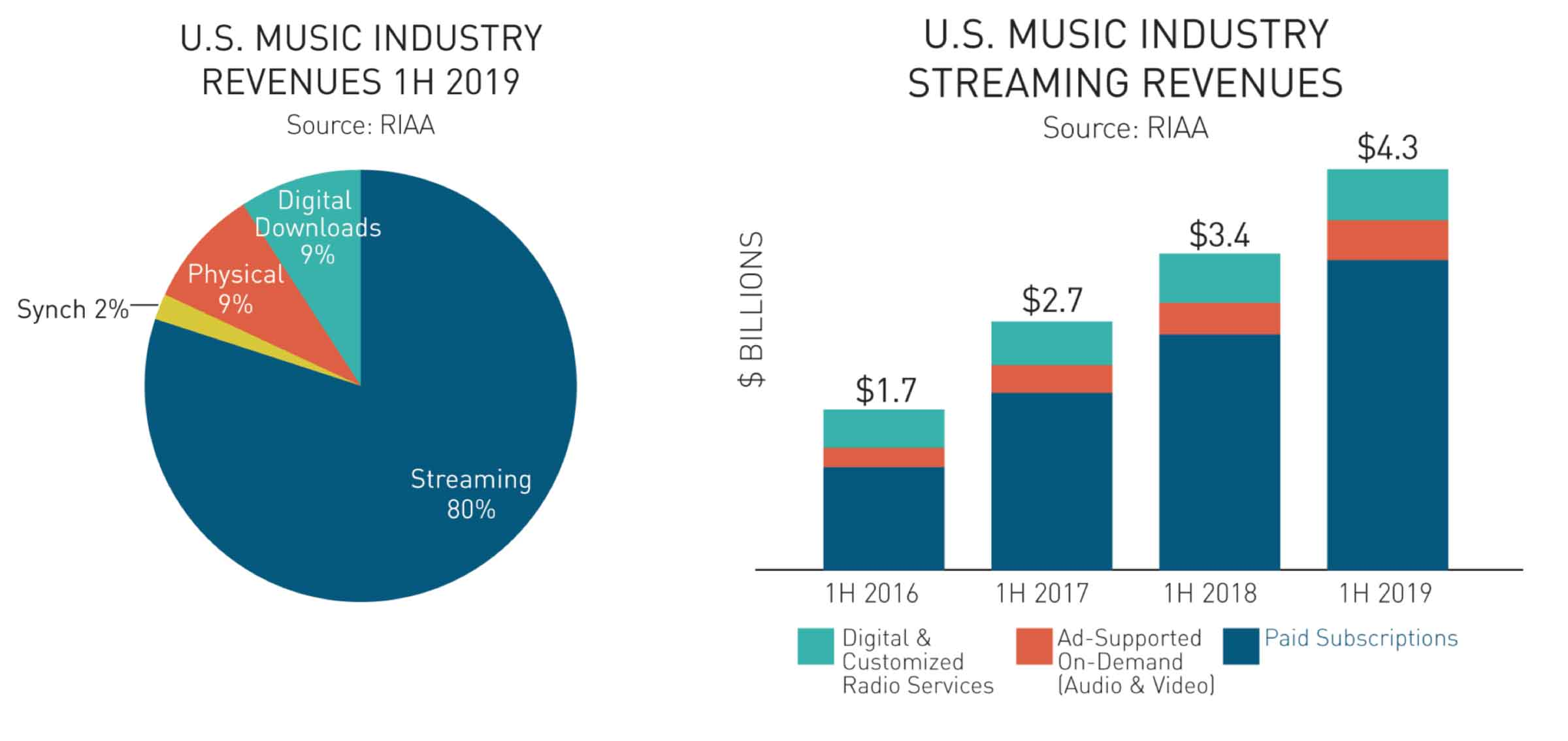 Apple Music e Spotify responsabili dell'80% dei ricavi dell'industria musicale in streaming