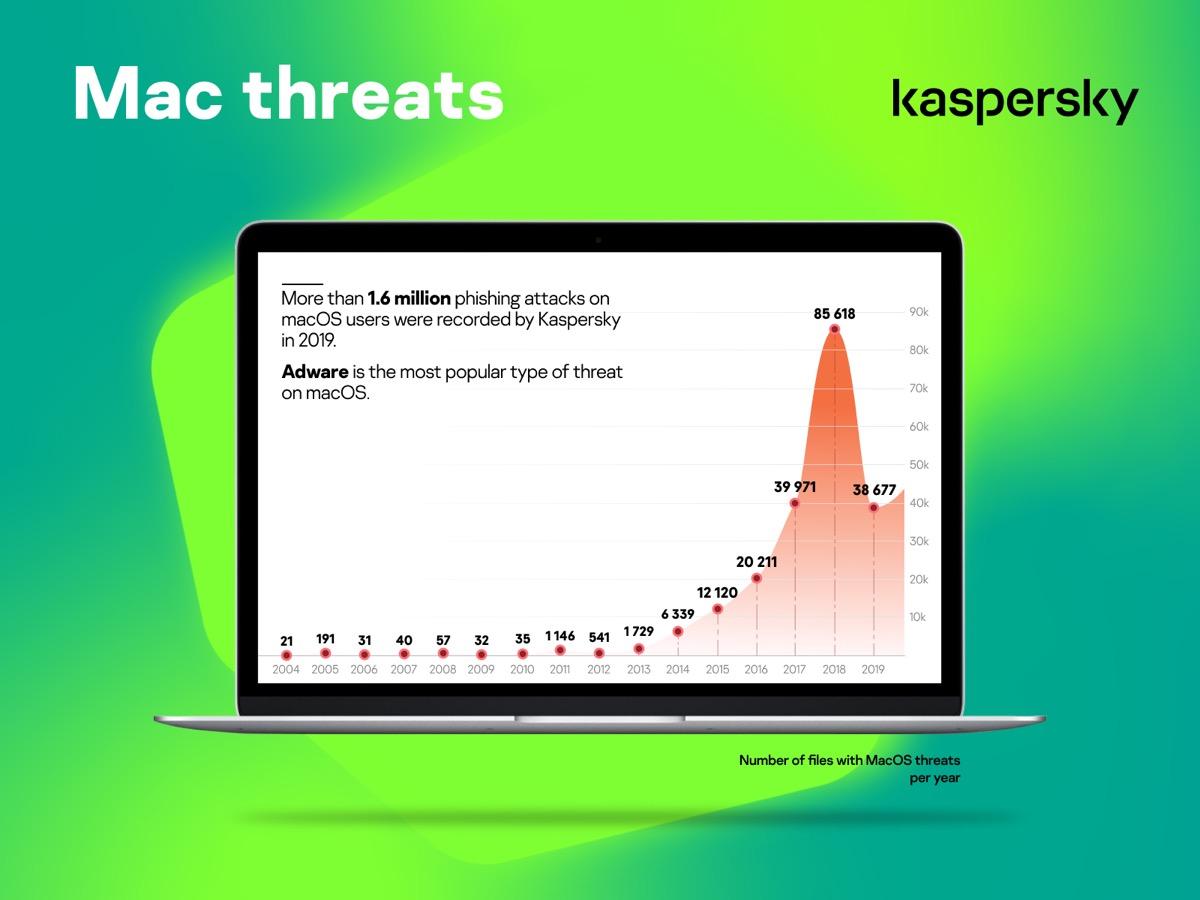 Gli attacchi di phishing lanciati contro gli utenti Apple sono aumentati del 9%