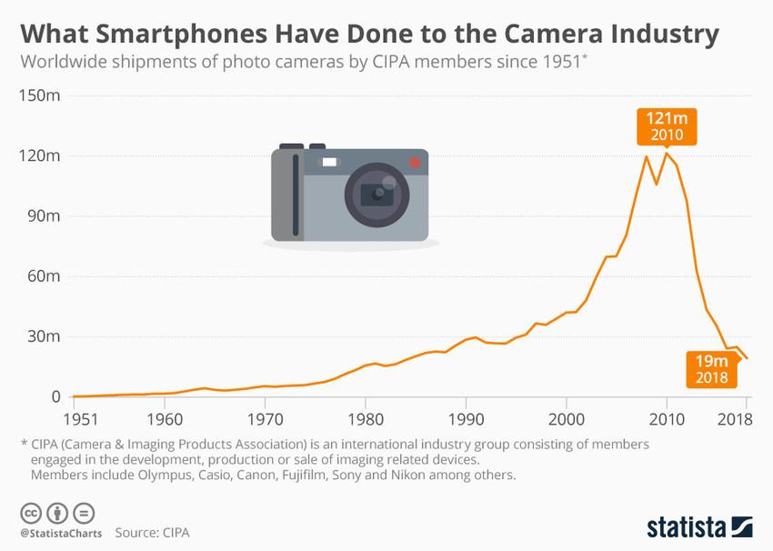 vendite fotocamere mercato devastato dagli smartphone