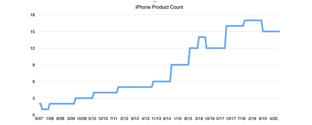 Sfatati due miti anti Apple: prezzi iPhone in crescita continua, Cupertino non innova più