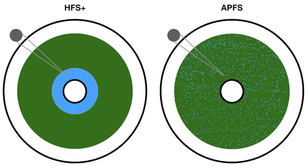 Il filesystem APFS rallenta l'indicizzazione dei tradizionali dischi rigidi
