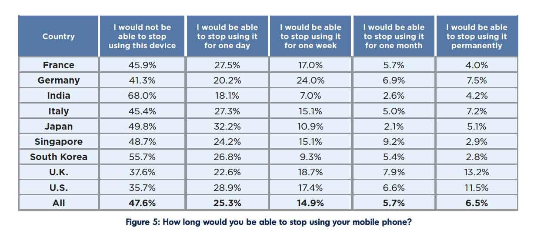 Assistenti digitali: il 23% degli italiani ne sfrutta uno