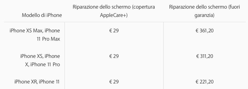 Riparare schermo iPhone 11, ecco quanto costa