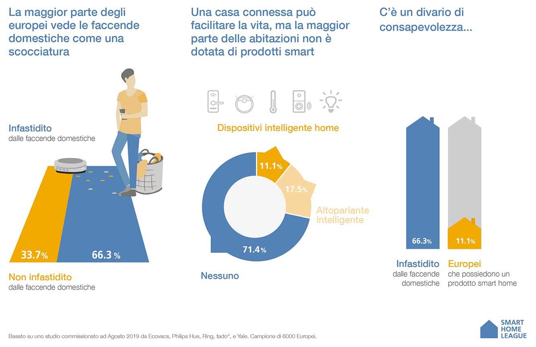 Smart Home: solo l'11% degli utenti ha adottato soluzioni ma il dato è in crescita
