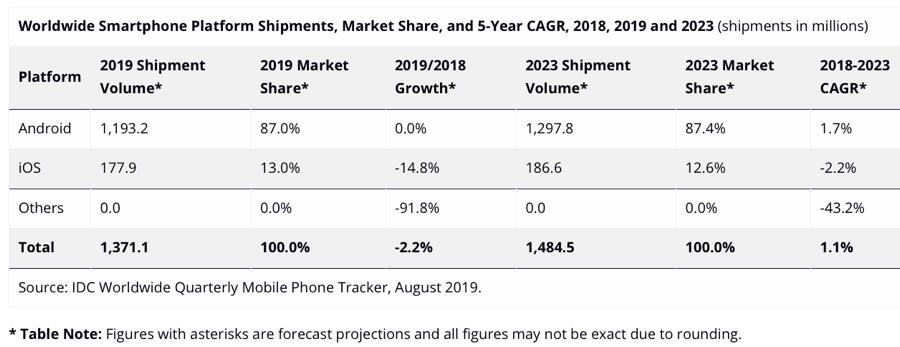Le spedizioni iPhone 2019 partono in salita, previsto calo del 15%