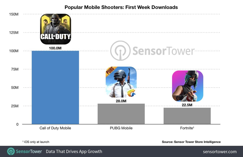 Call of Duty Mobile è il gioco mobile più scaricato della storia