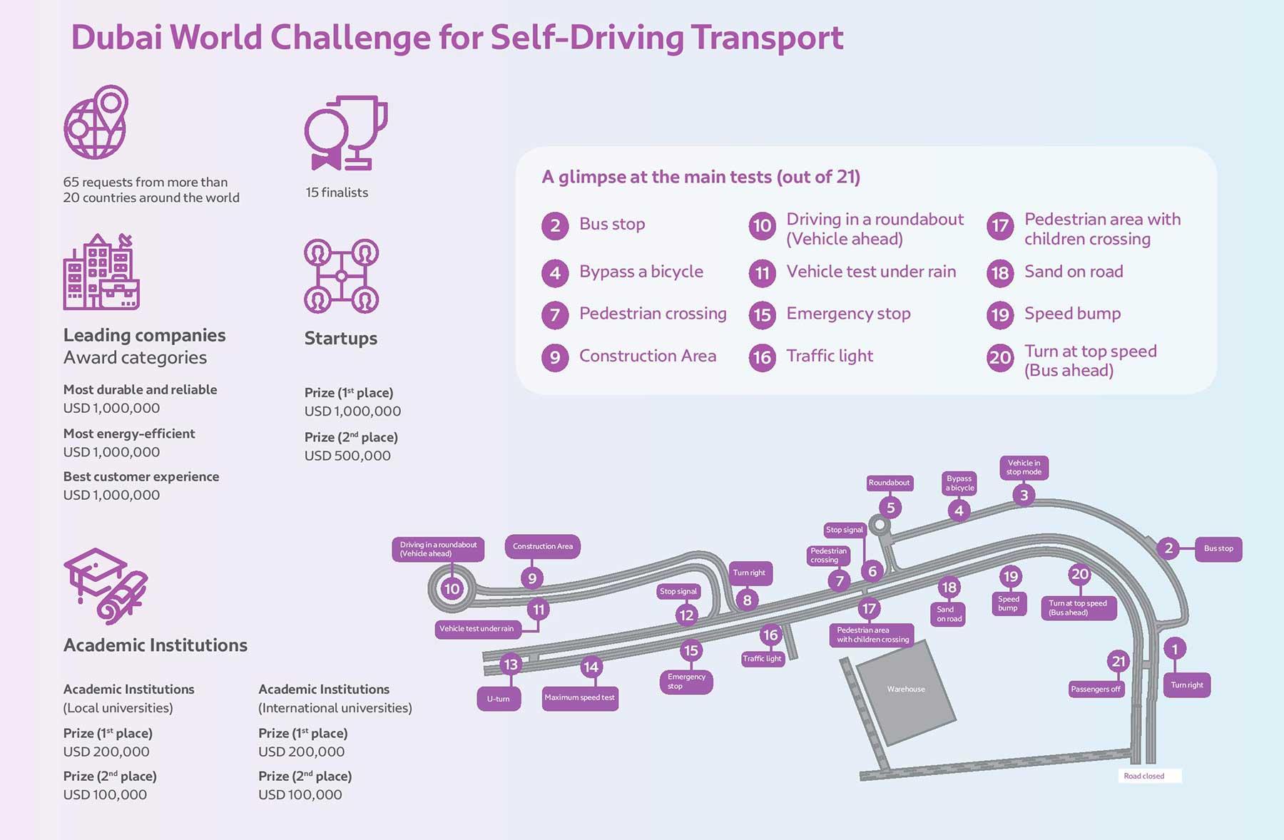 Dubai: 5,1 milioni di dollari di premi al concorso per mezzi di trasporto senza conducente