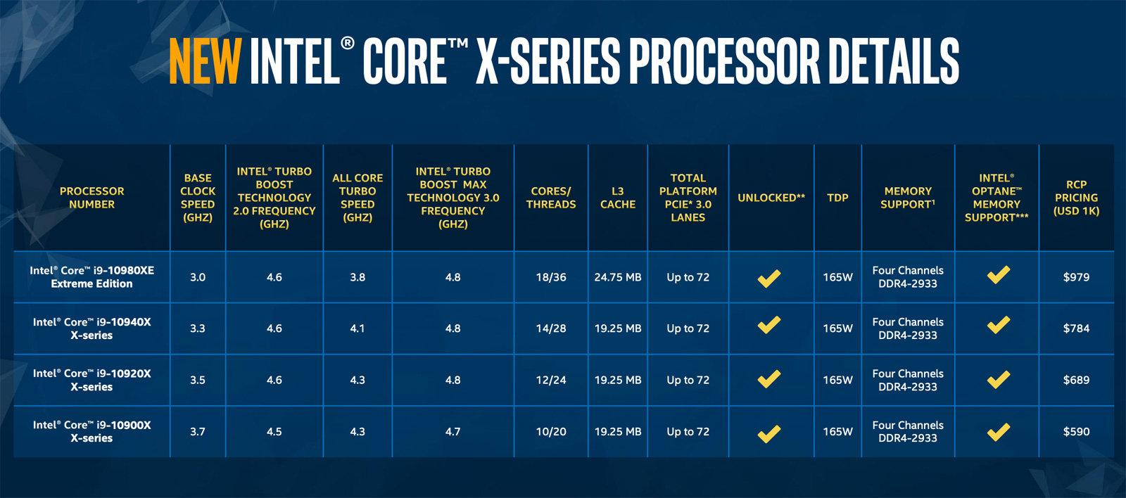 I nuovi processori Intel Xeon W e Intel Core serie X