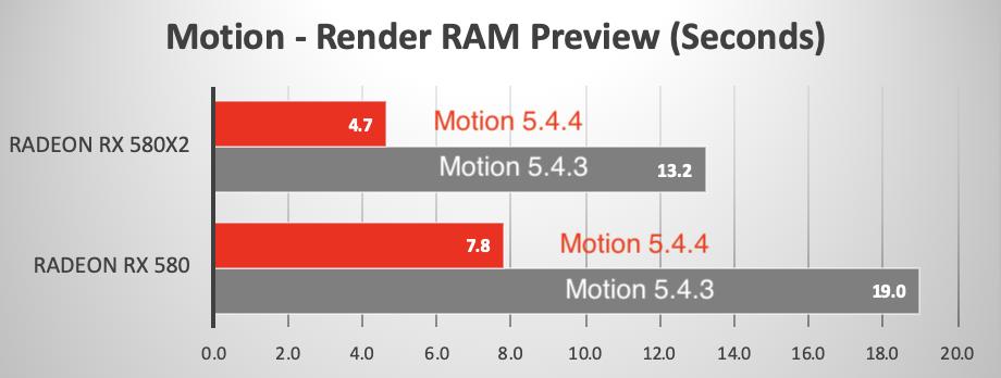 Motion 5.4.4 è più veloce grazie al nuovo motore Metal