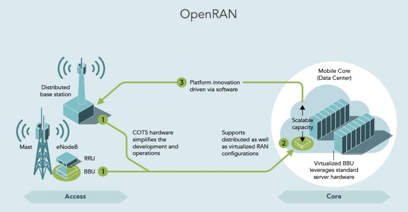 Vodafone sperimenta in Europa la tecnologia OpenRAN: costi più bassi nelle telecomunicazioni