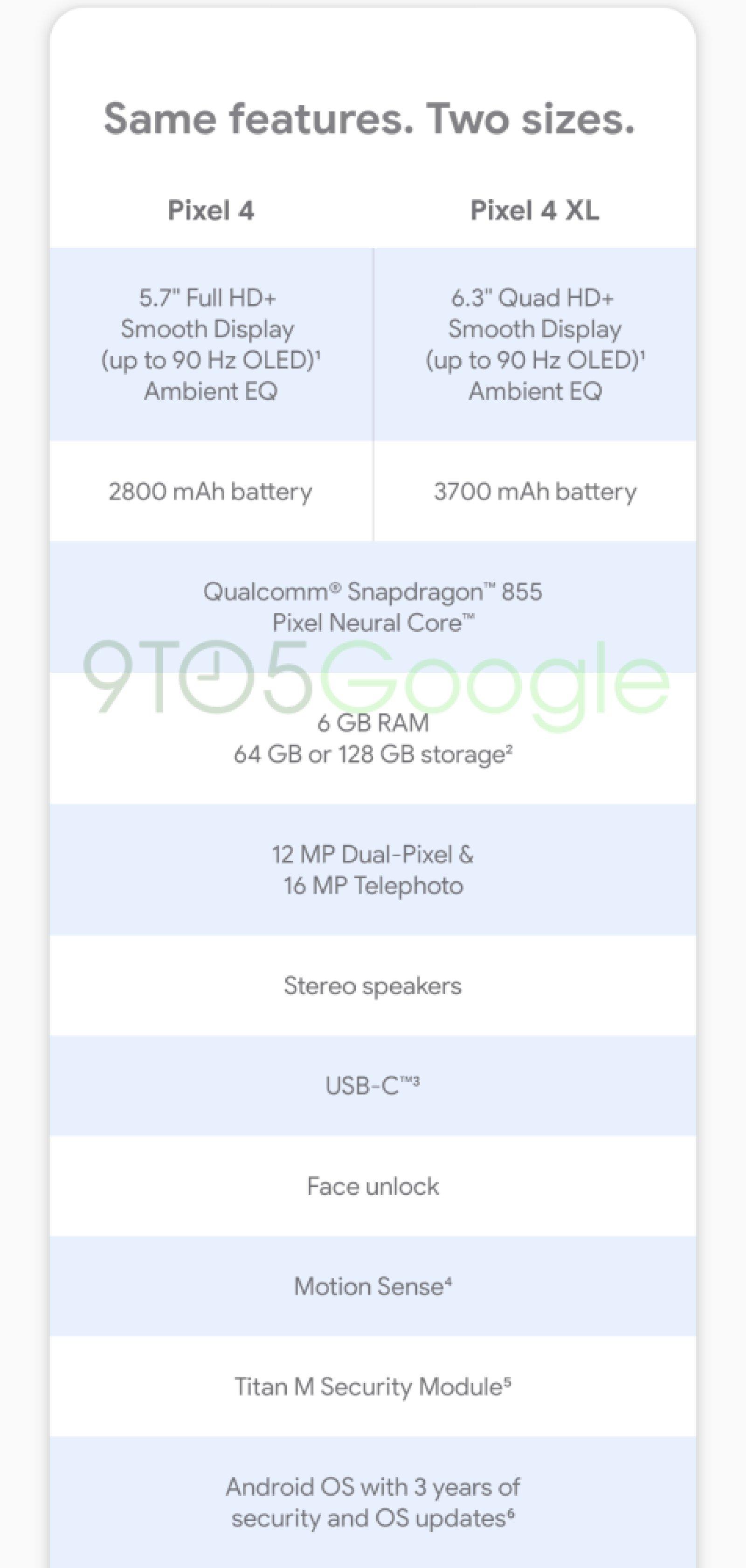 """Google Pixel 4 godrà di """"Pixel Neural Core"""", ecco cosa potrebbe essere"""