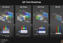 Samsung investe 10,8 miliardi di dollari nella produzione di TV QD-OLED