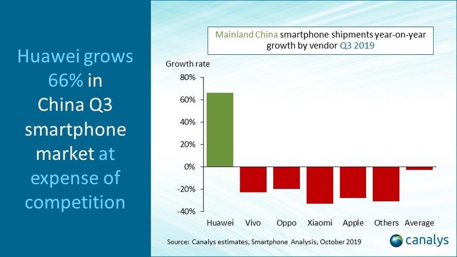 Le spedizioni iPhone in Cina calano del 28%, Huawei cresce del 66%