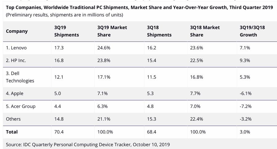 Spedizioni di Mac in calo nel terzo trimestre 2019 o forse no