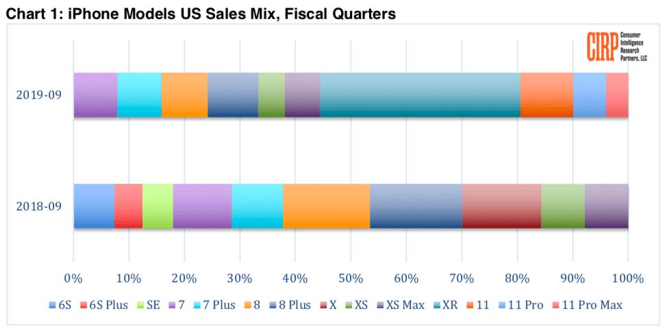 Un quinto dei nuovi iPhone venduti ora negli USA sono iPhone 11