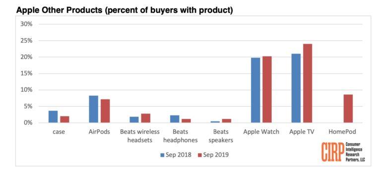 Apple TV è molto più popolare di Apple Watch o AirPods