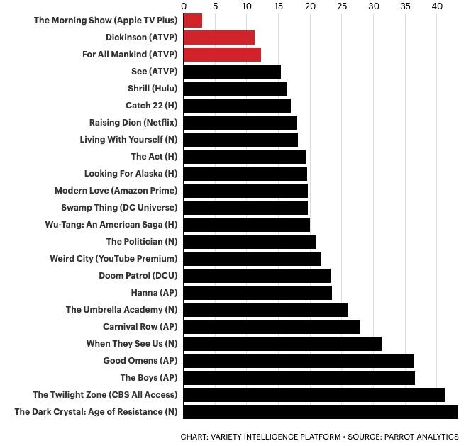 Le Premiere di Apple TV+ hanno generato meno interesse rispetto a quelle Netflix