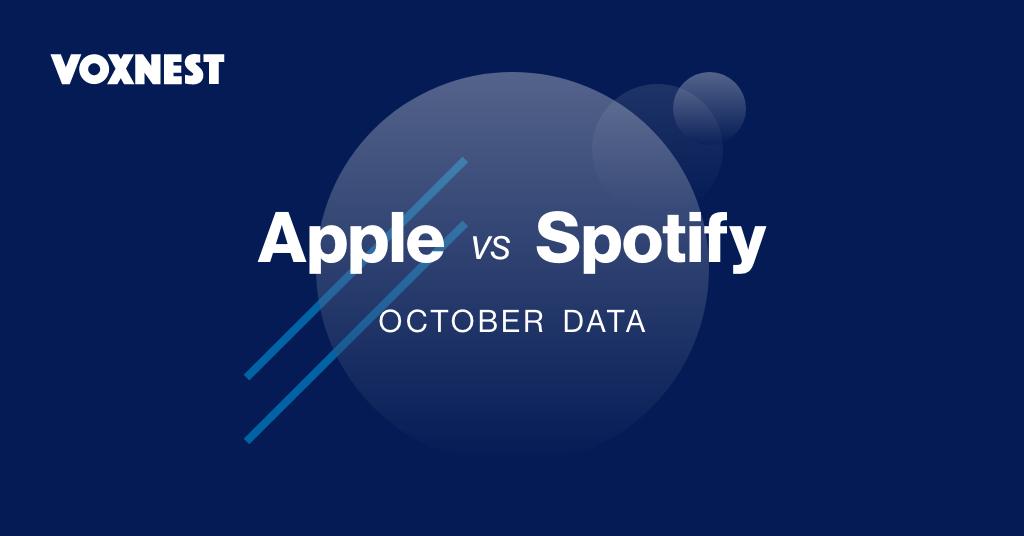 Spotify cresce sui podcast e supera Apple in alcuni paesi