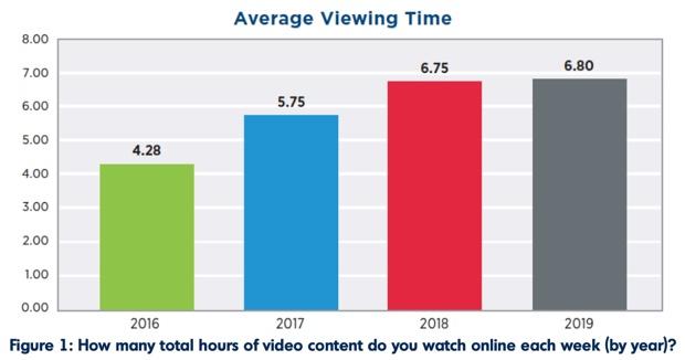 Binge-Watching in Italia, aumentano le maratone di TV in streaming