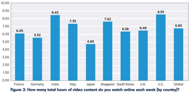 Binge Watching in Italia, aumentano le maratone di TV in streaming