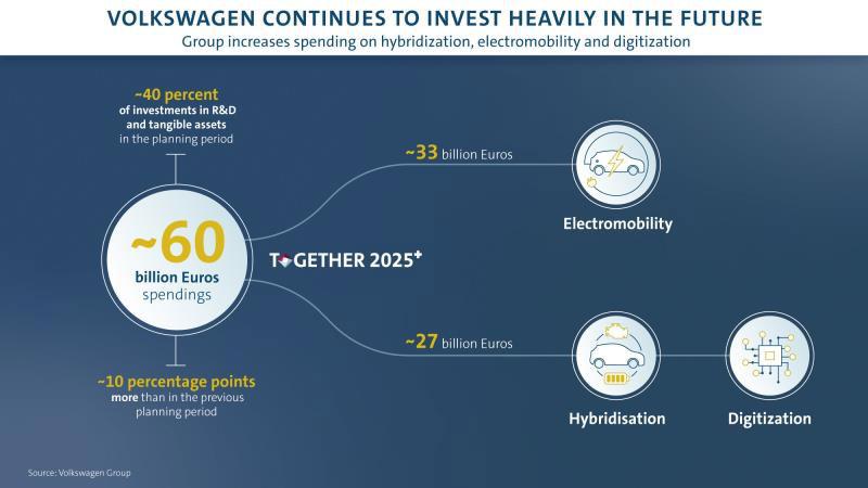 Il Gruppo Volkswagen aumenta gli investimenti in ibrido e mobilità elettica
