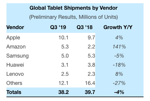 iPad cresce mentre il mercato tablet cala, Amazon supera Samsung