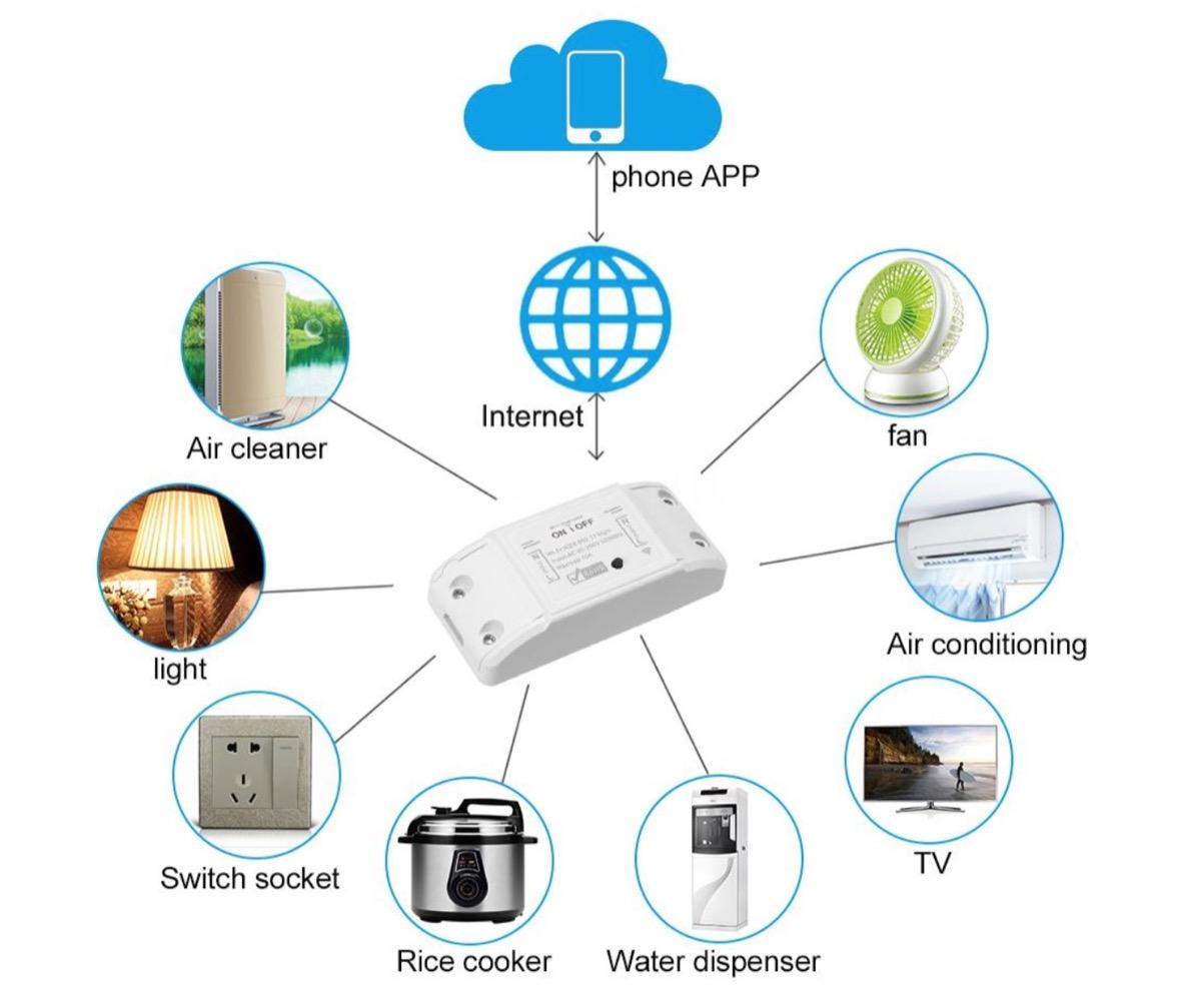 Tuya, lo switch per rendere Smart tutta la casa in super sconto a partire da 3,95 euro