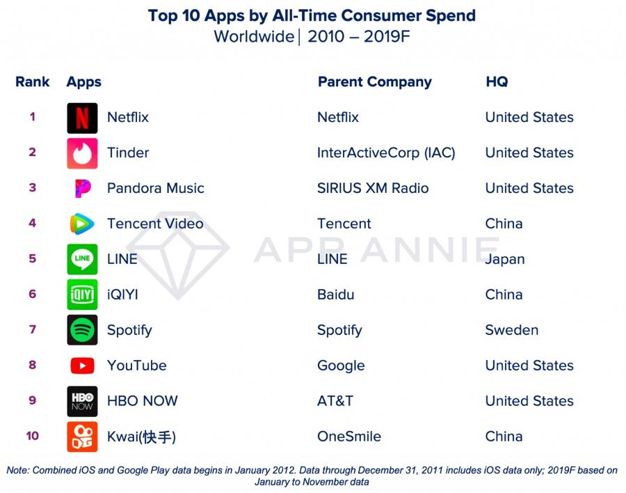 Le app del decennio, le più scaricate e quelle che hanno fatturato di più