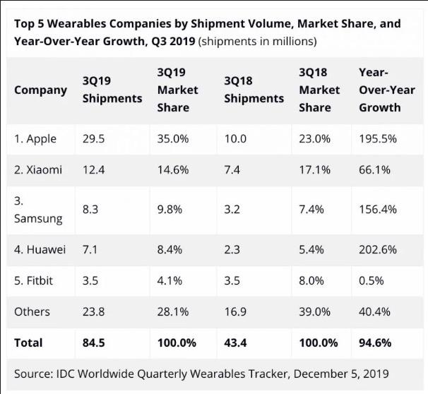 Apple Watch, AirPods e Beats fanno triplicare le spedizioni di indossabili Apple