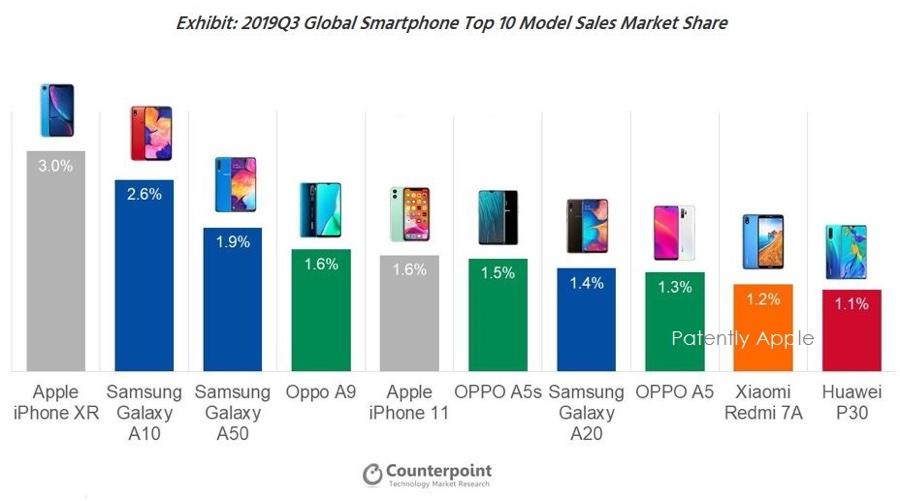 iphone xr è il piu venduto al mondo