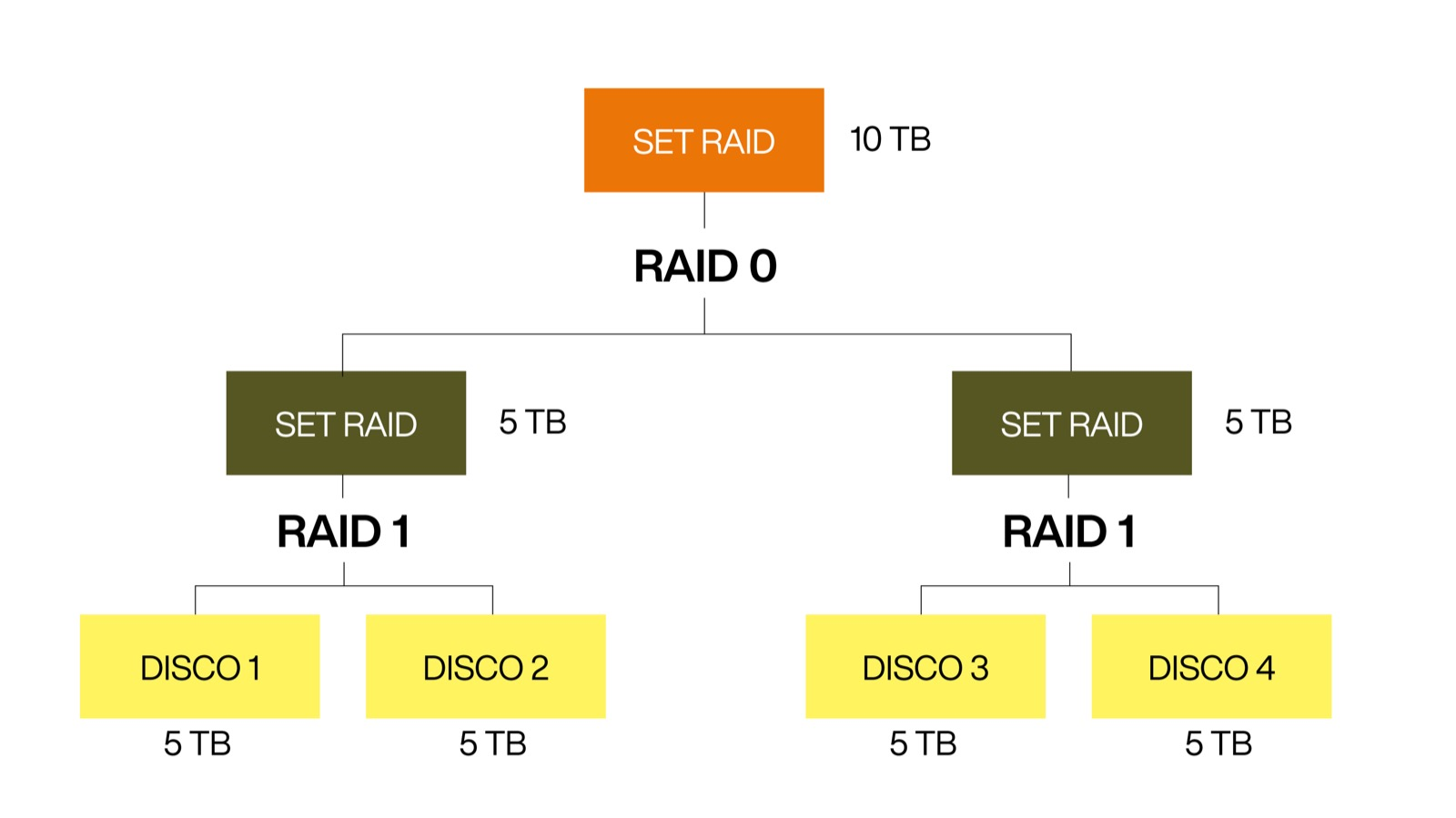 Che cosa è il RAID e come si usa (al meglio)