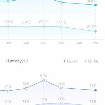 Recensione termostato Xiaomi Mijia: tanto piccolo, tanto economico, quanto geniale.