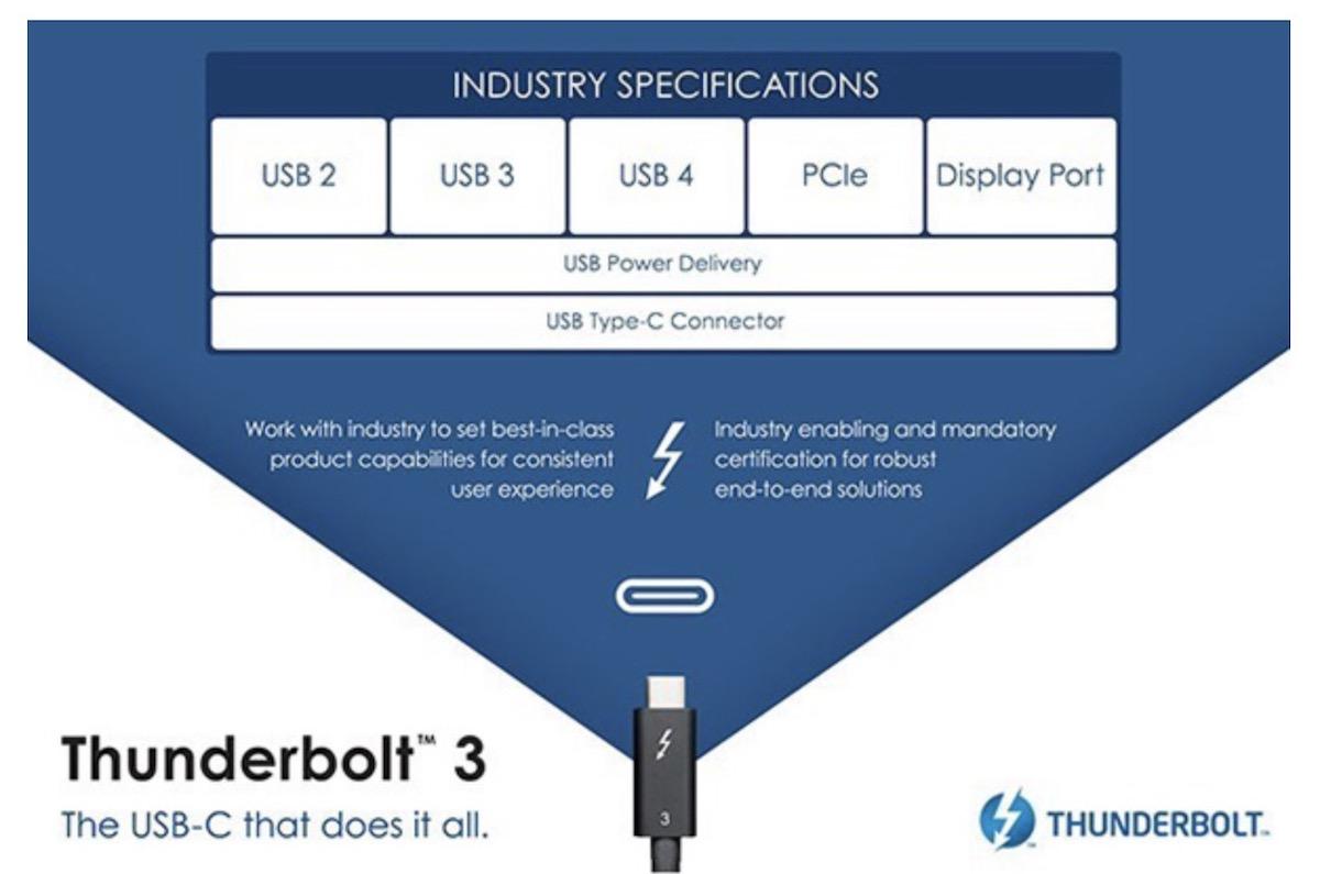 Come funziona Thunderbolt 3, la super-porta per collegare il mondo digitale