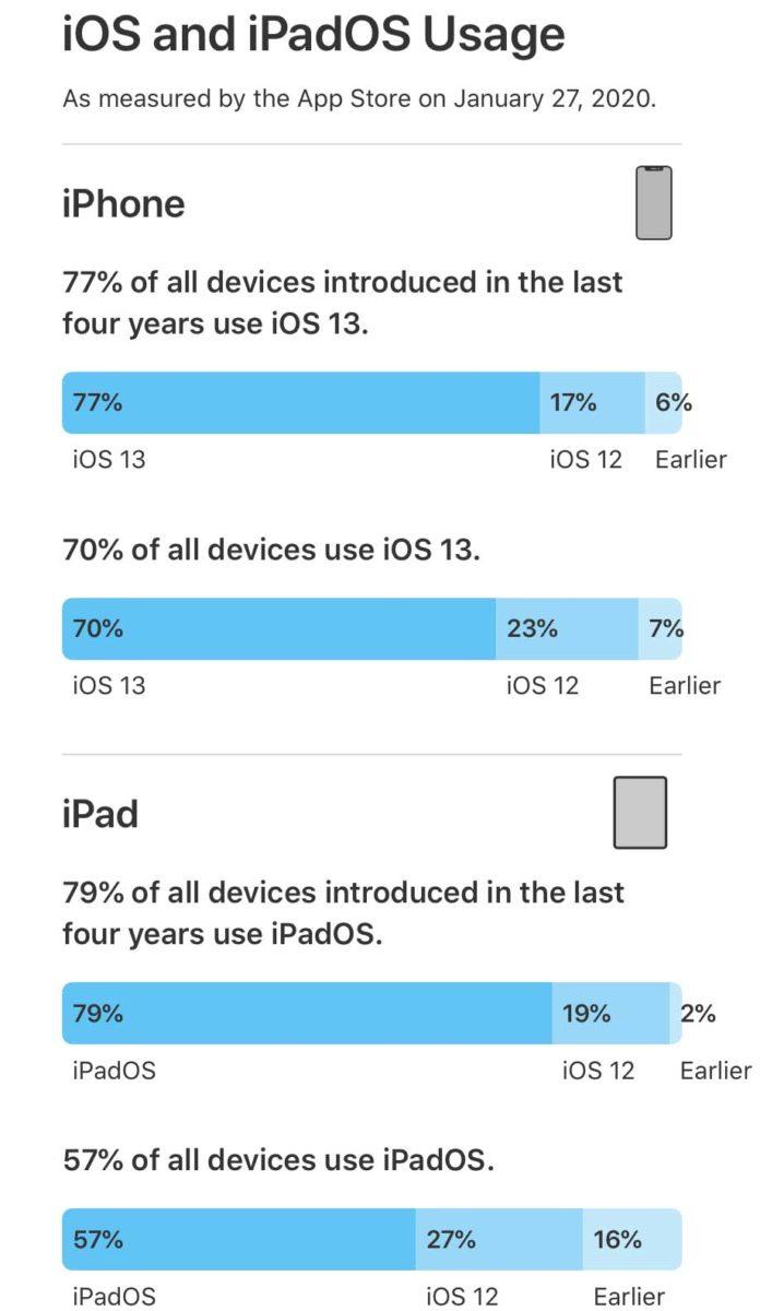 iOS 13 è sul 77% degli iPhone presentati negli ultimi quattro anni