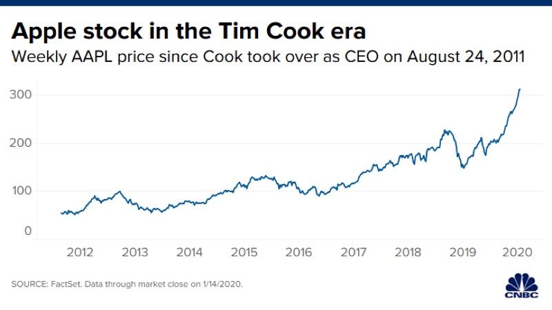 Nel regno di Tim Cook le azioni Apple sono aumentate del 480%