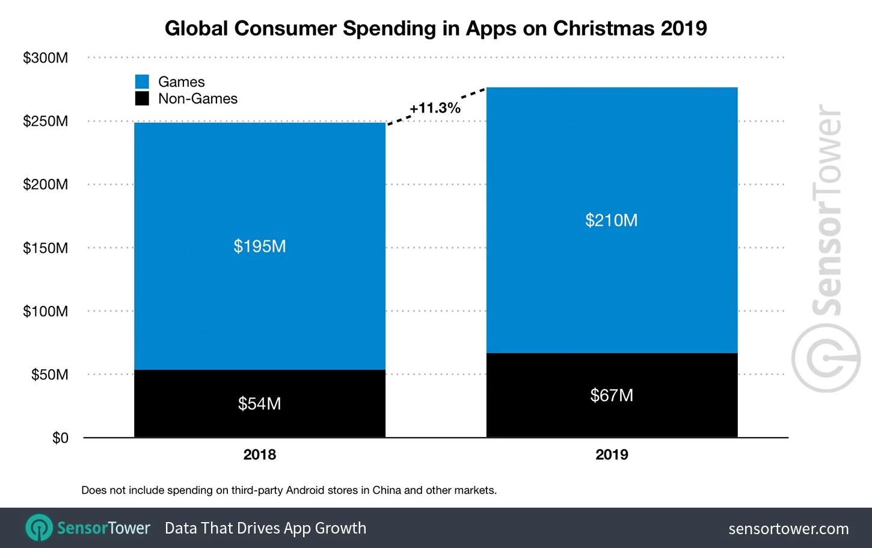Nel giorno di Natale spesi 193 milioni di dollari in App Store