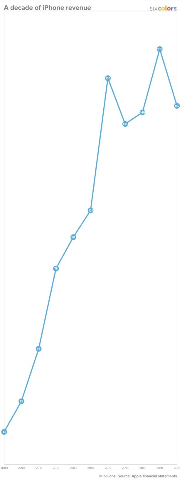 Un grafico shock mostra la reale crescita di iPhone nell'ultimo decennio