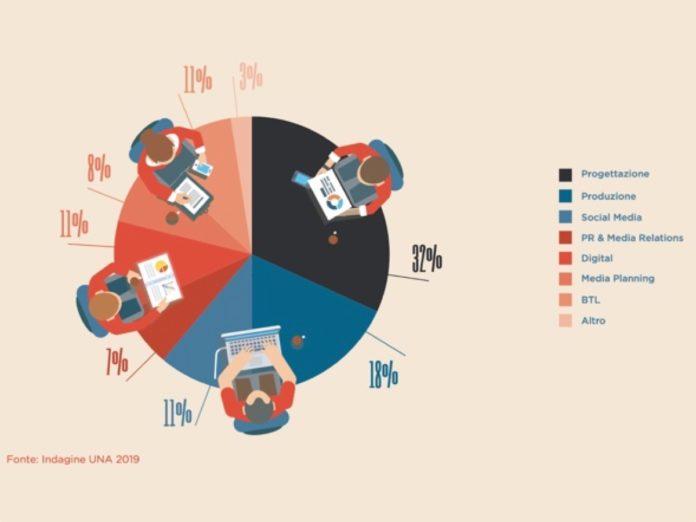 Il settore della comunicazione in Italia: un'opportunità di lavoro per giovani e donne