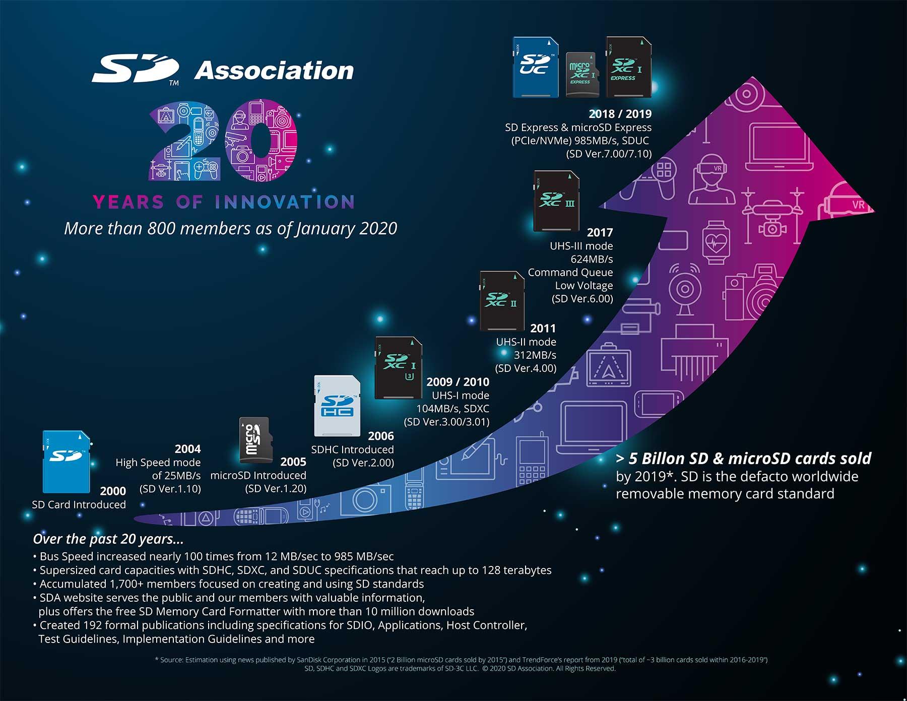 Schede di memoria SD e microSD, la SD Association festeggia il 20o anniversario