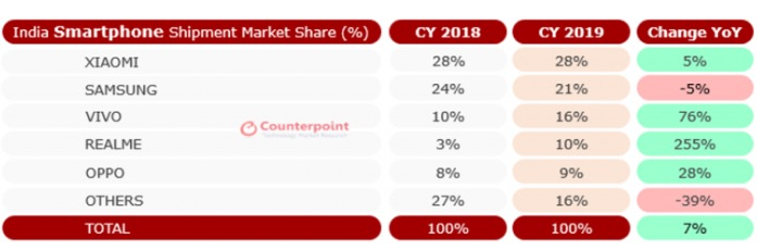 Il mercato smartphone in India è ora più grande di quello degli Stati Uniti