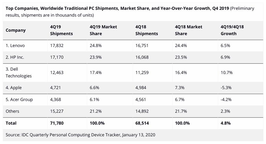 Le spedizioni Mac calano mentre i principali marchi PC crescono