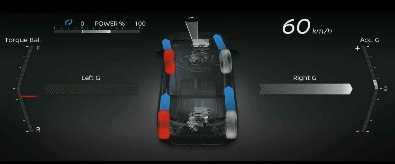 Nissan 4ORCE, tecnologia con doppio motore elettrico e trazione integrale