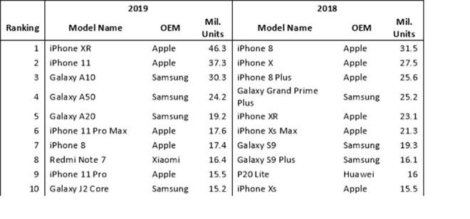 L'iPhone XR è lo smartphone che ha dominato il mercato nel 2019
