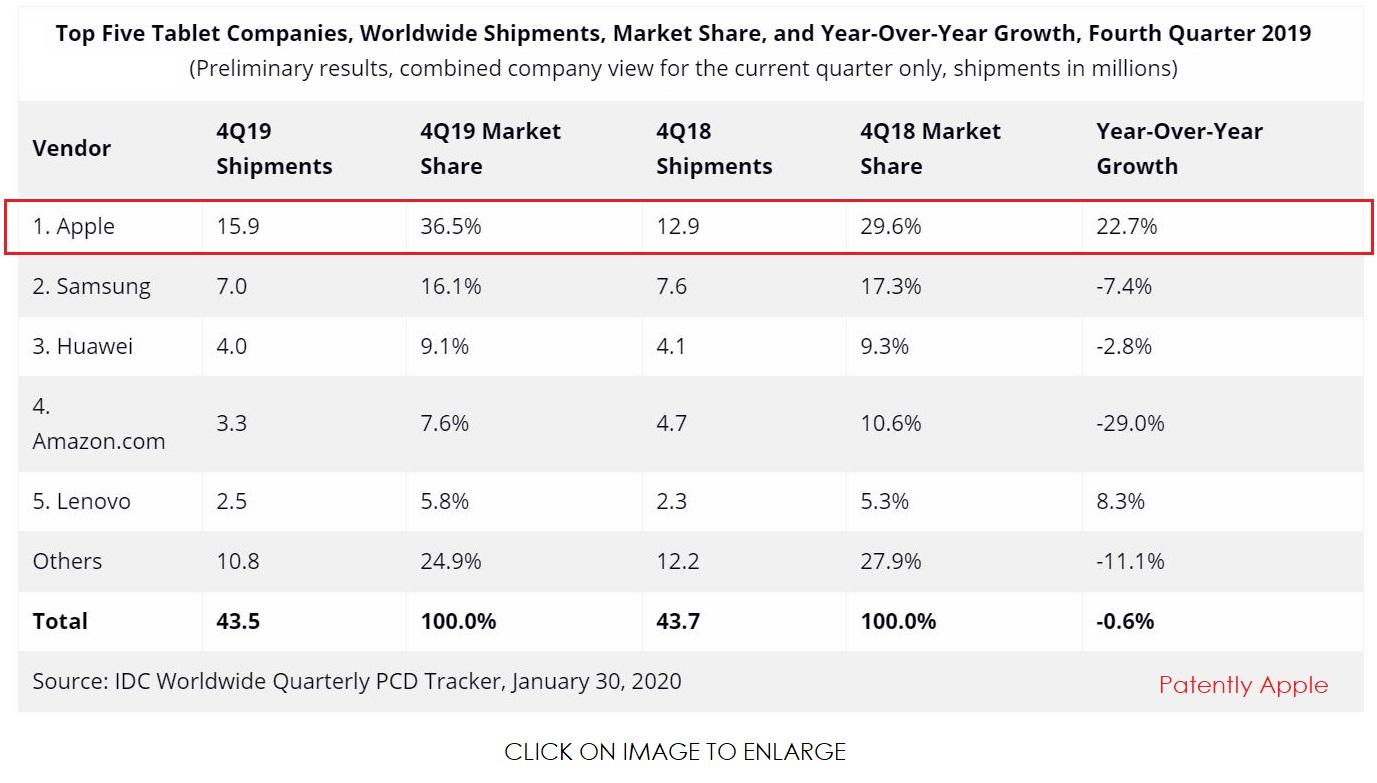Nell'ultimo trimestre Apple ha venduto più tablet di Samsung e Huawei messe insieme
