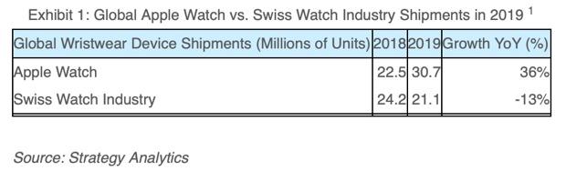 Apple Watch vende più di tutta l'industria orologeria svizzera