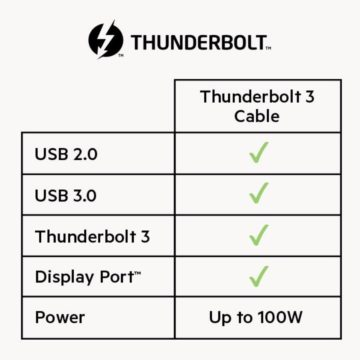 Rarissimo sconto su cavo Thunderbolt 3 di Belkin: solo 27 euro