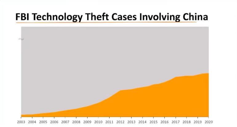 L'FBI sta indagando su presunti migliaia di casi di furti di tecnologie USA da parte dei cinesi