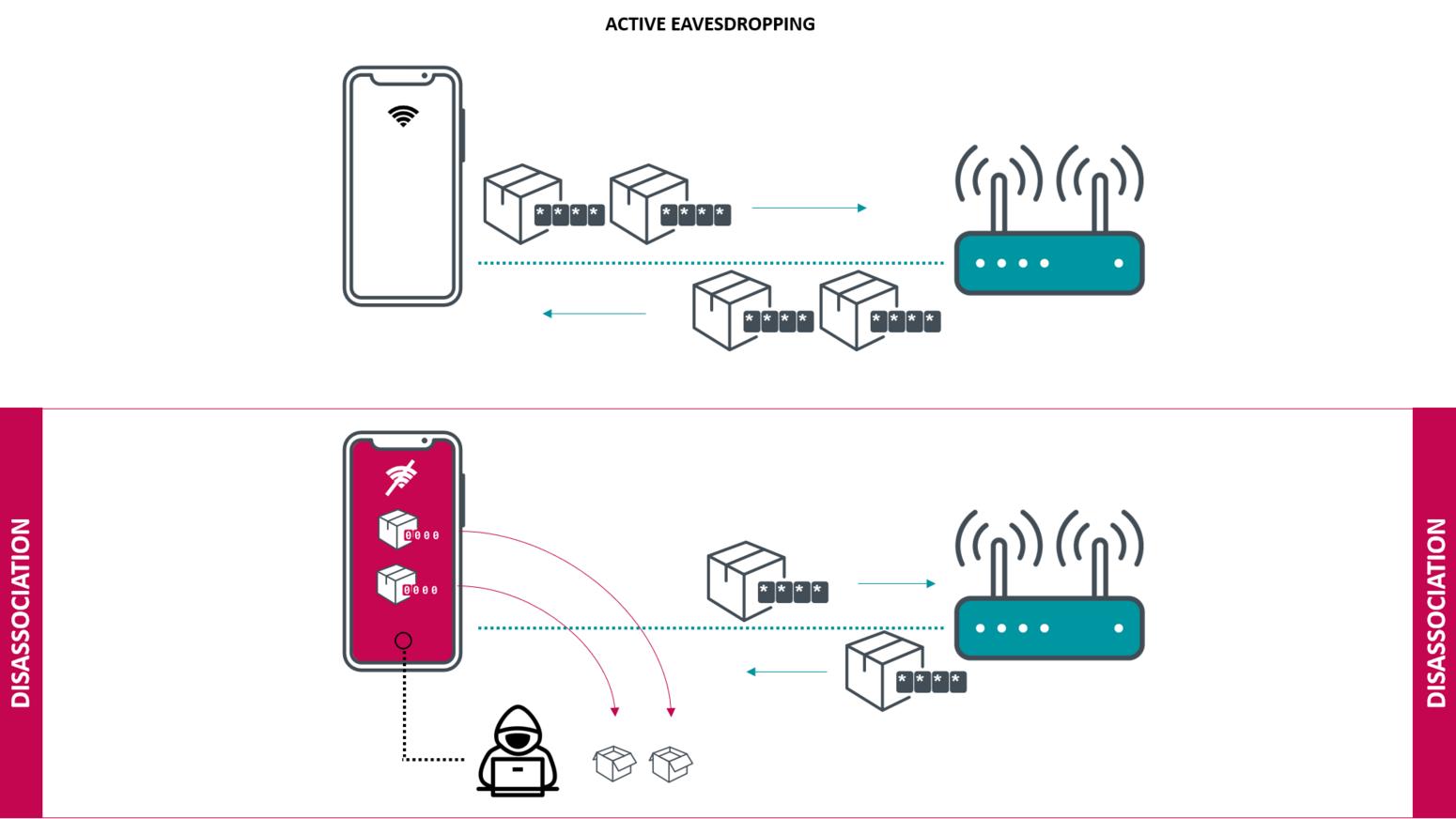 La vulnerabilità Kr00k permette di decifrare pacchetti dalle reti WiFI