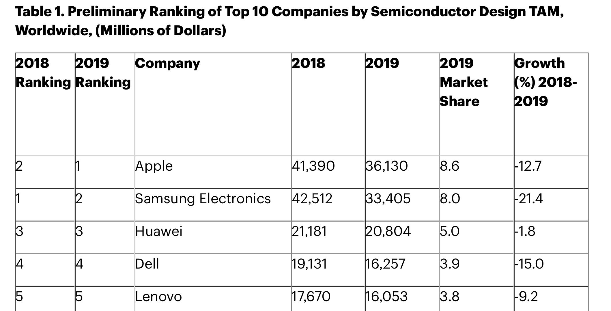 Apple al primo posto nella classifica di aziende che comprano semiconduttori